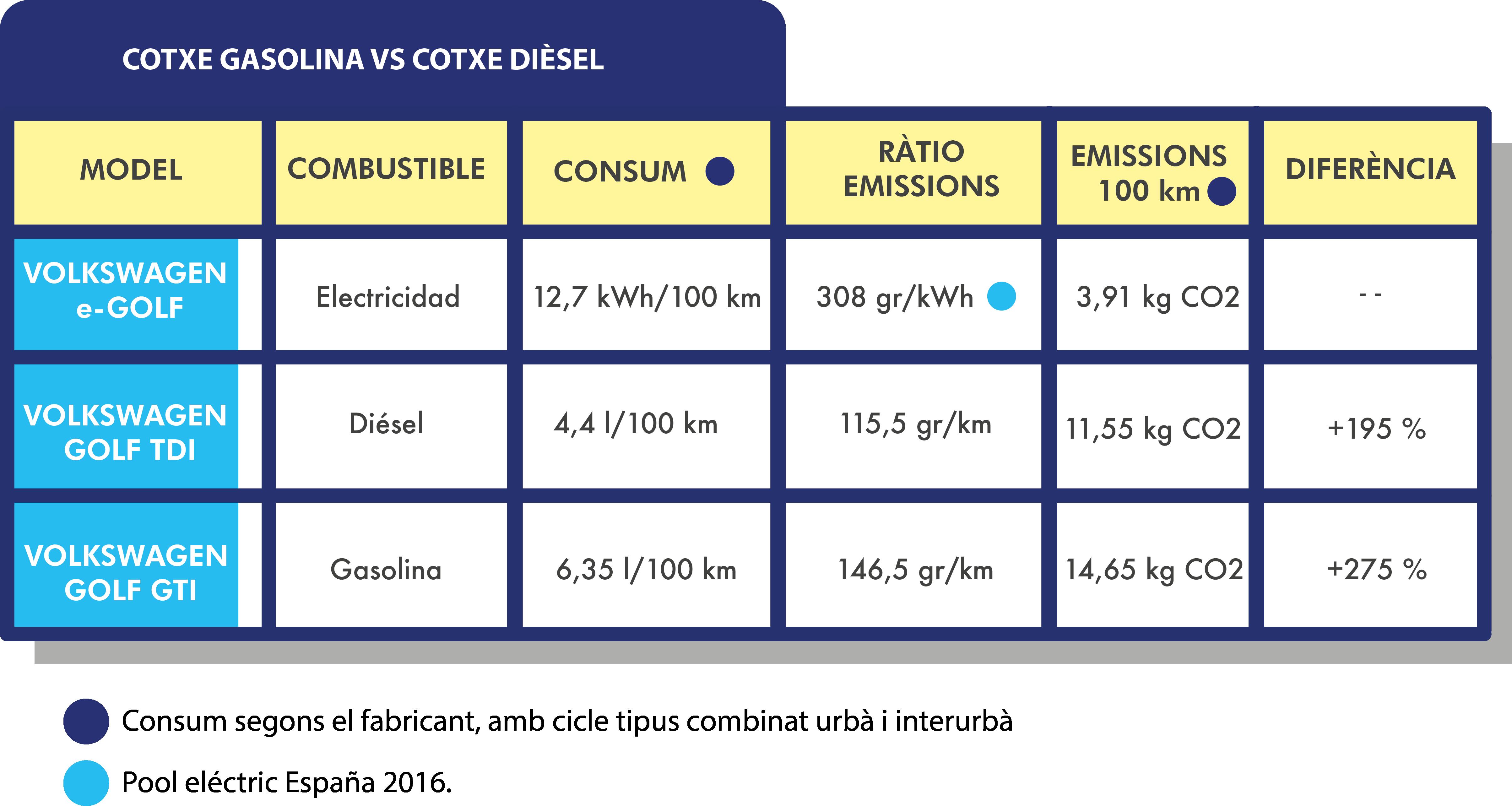 Cost econòmic estimat per estació de recàrrega vinculada