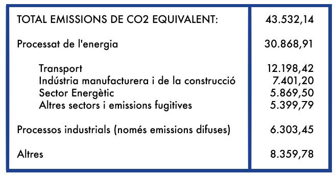 total emissions de co2 equivalent