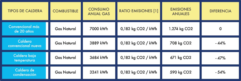 tipus caldera combustible consum anual emissions