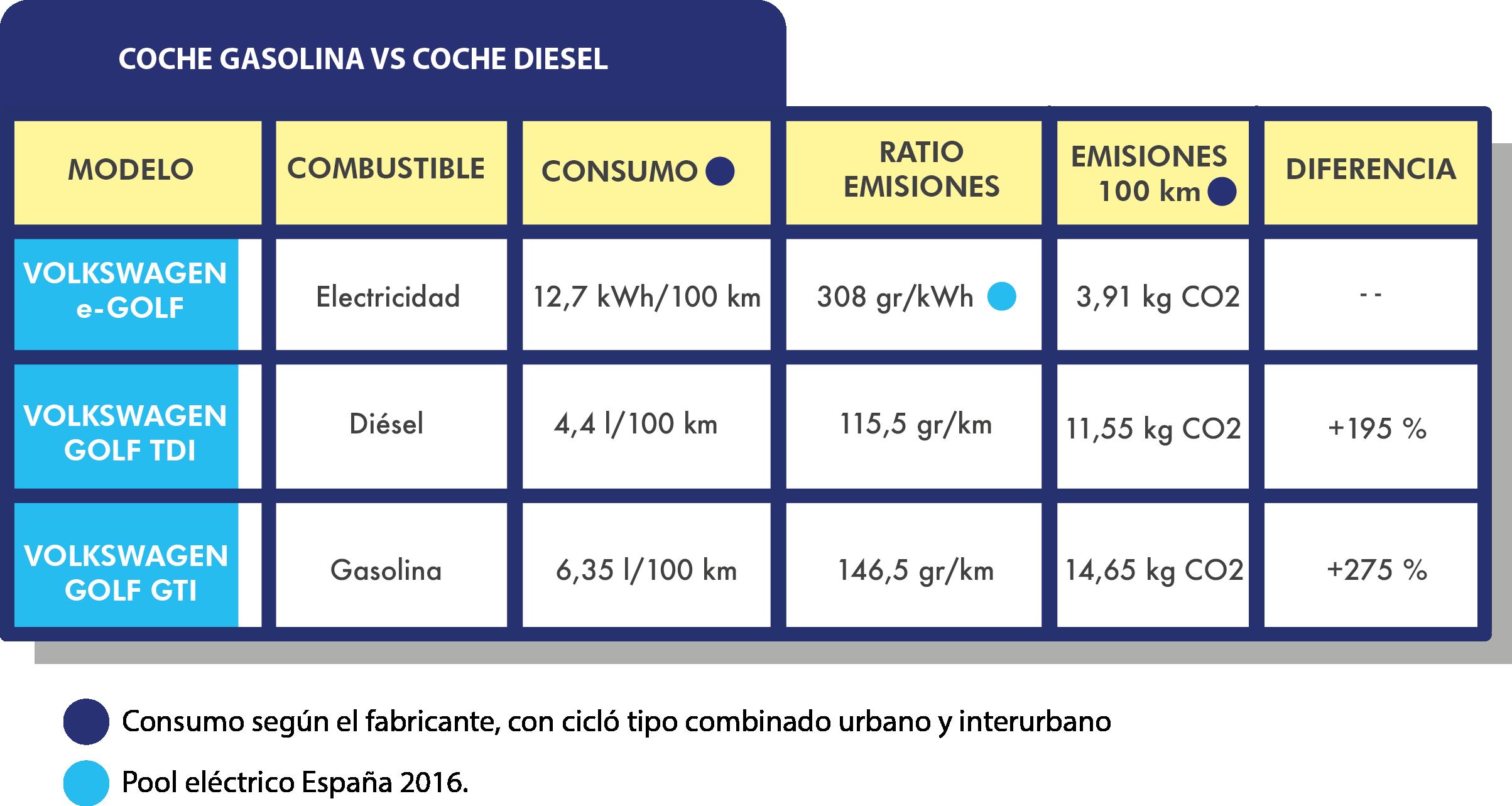 cotxe gasolina vs cotxe dièsel