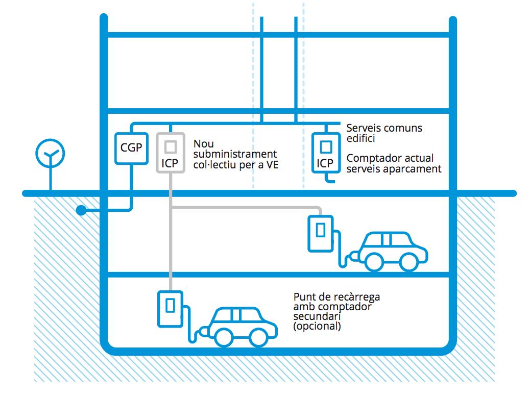 Nou subministrament col·lectiu per a vehicles elèctrics