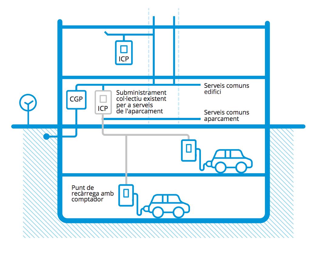 Subministrament col·lectiu existent dels serveis de l'aparcament amb circuit addicional