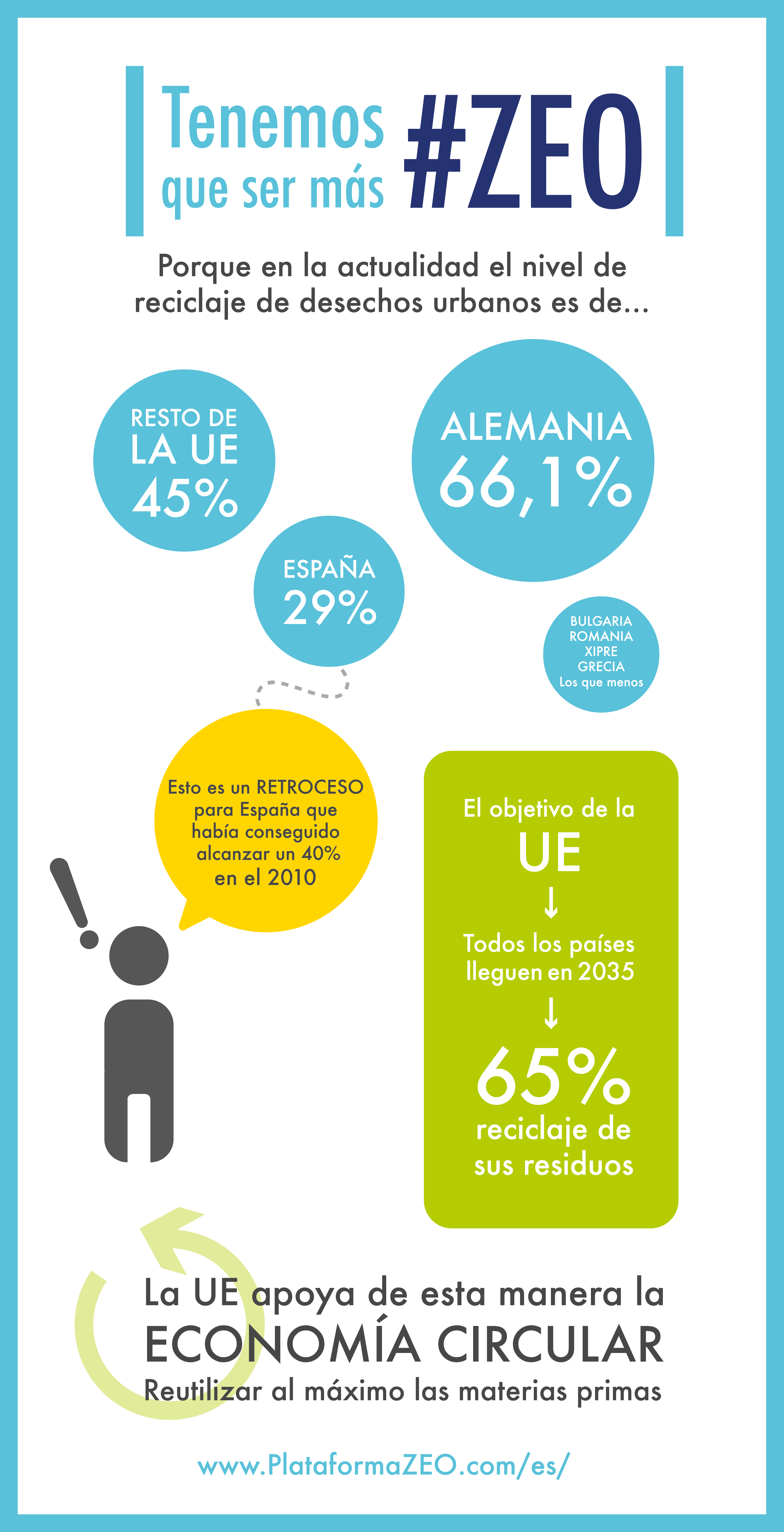 España suspende en reciclaje respecto al resto de países de la Unión Europea