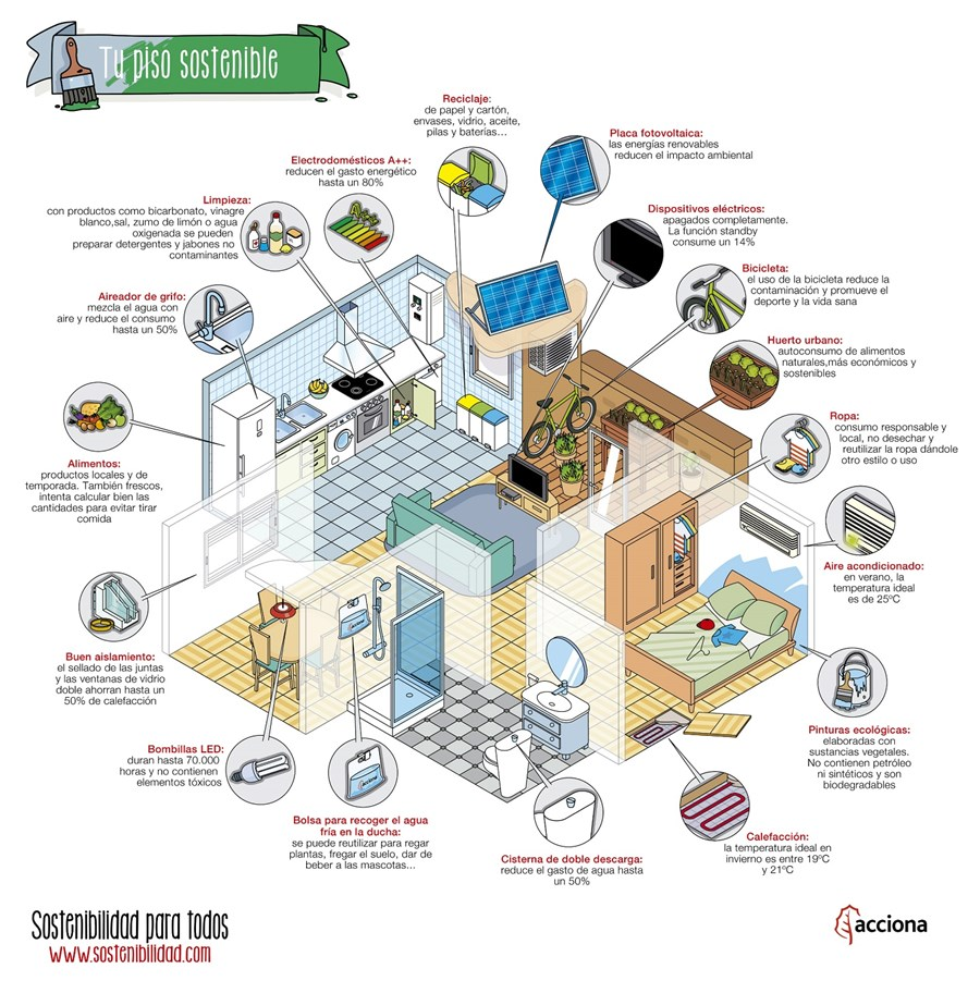 Com convertir la teva llar en una vivenda sostenible?