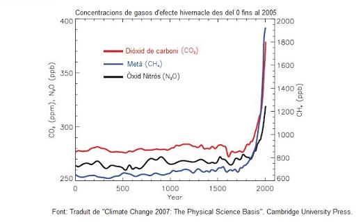 gasos amb efecte d'hivernacle
