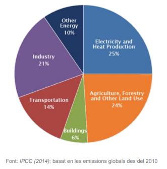 Emisiones globales CO2 desde 2010